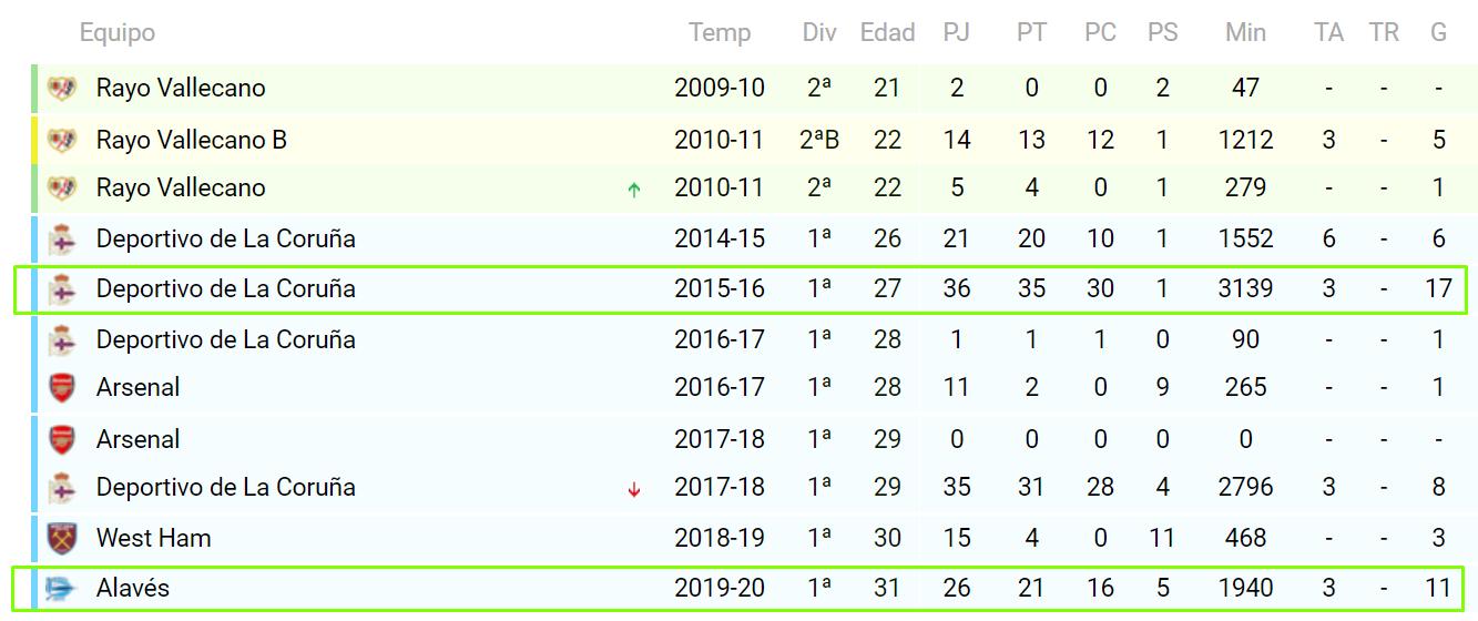 Estadísticas de Lucas Pérez en el Alavés y en el Deportivo